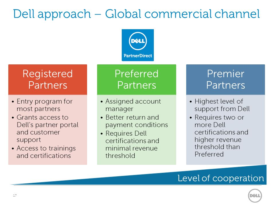 Dell Evolution Dell Strategy Past To Present Ppt Video Online Download