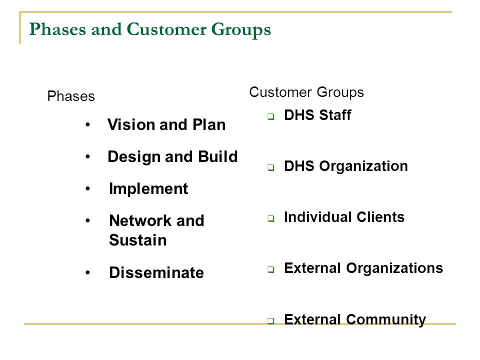 Phases and Customer Groups