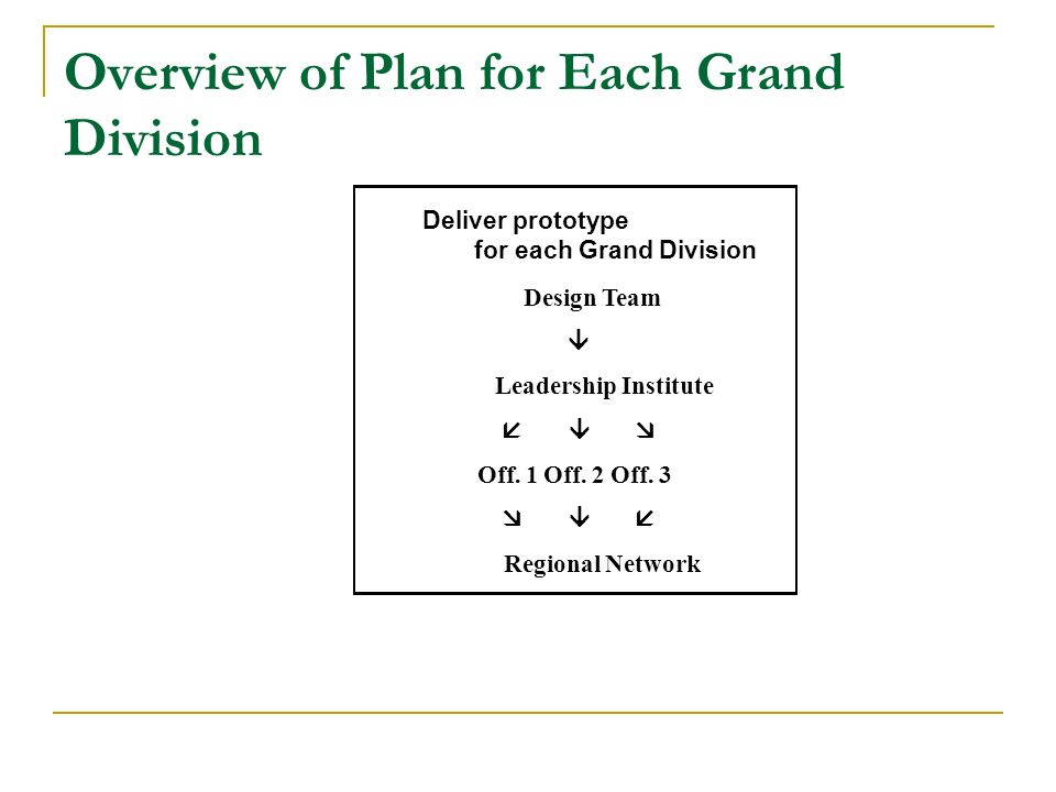 Overview of Plan for Each Grand Division