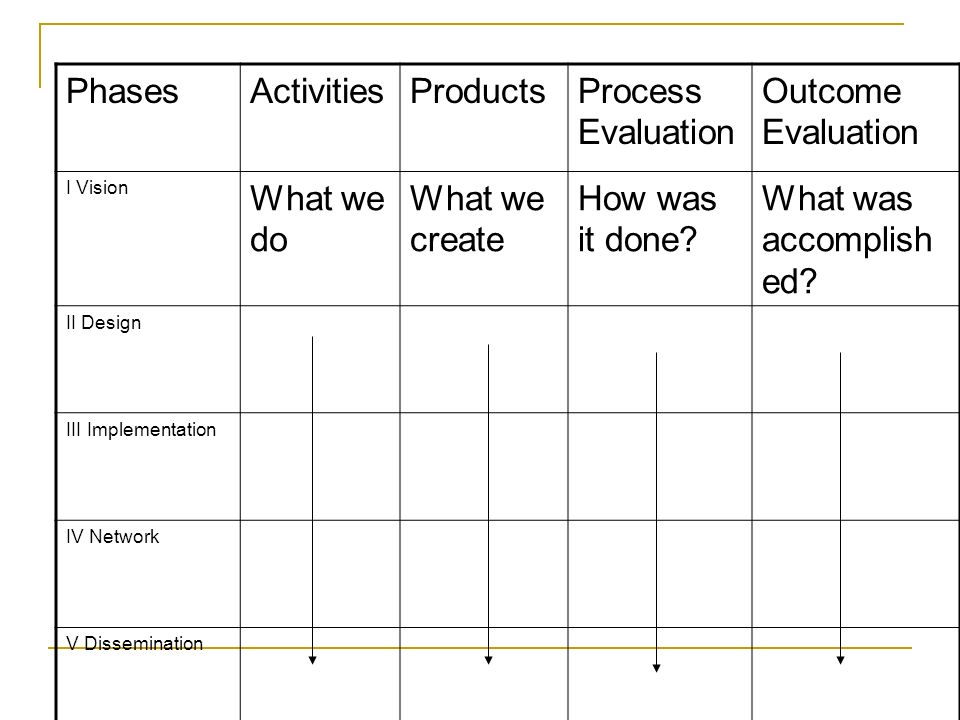 Phases Activities Products Process Evaluation Outcome Evaluation