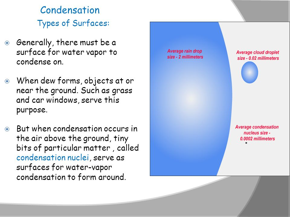Condensation Types of Surfaces: