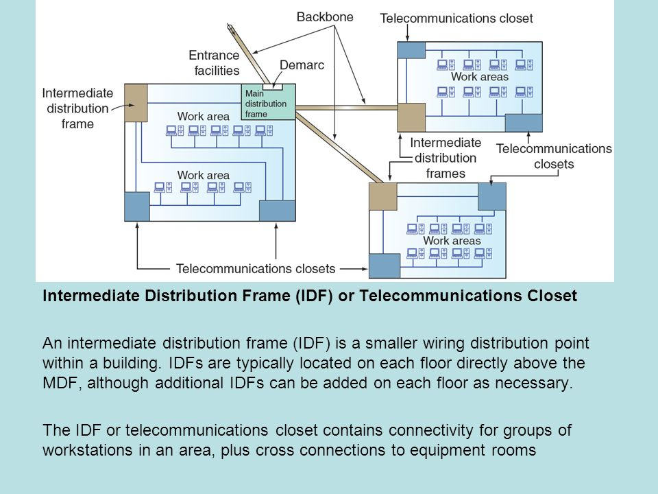 Simple Wiring Diagram Main Distribution Frame - Circuit Connection ...