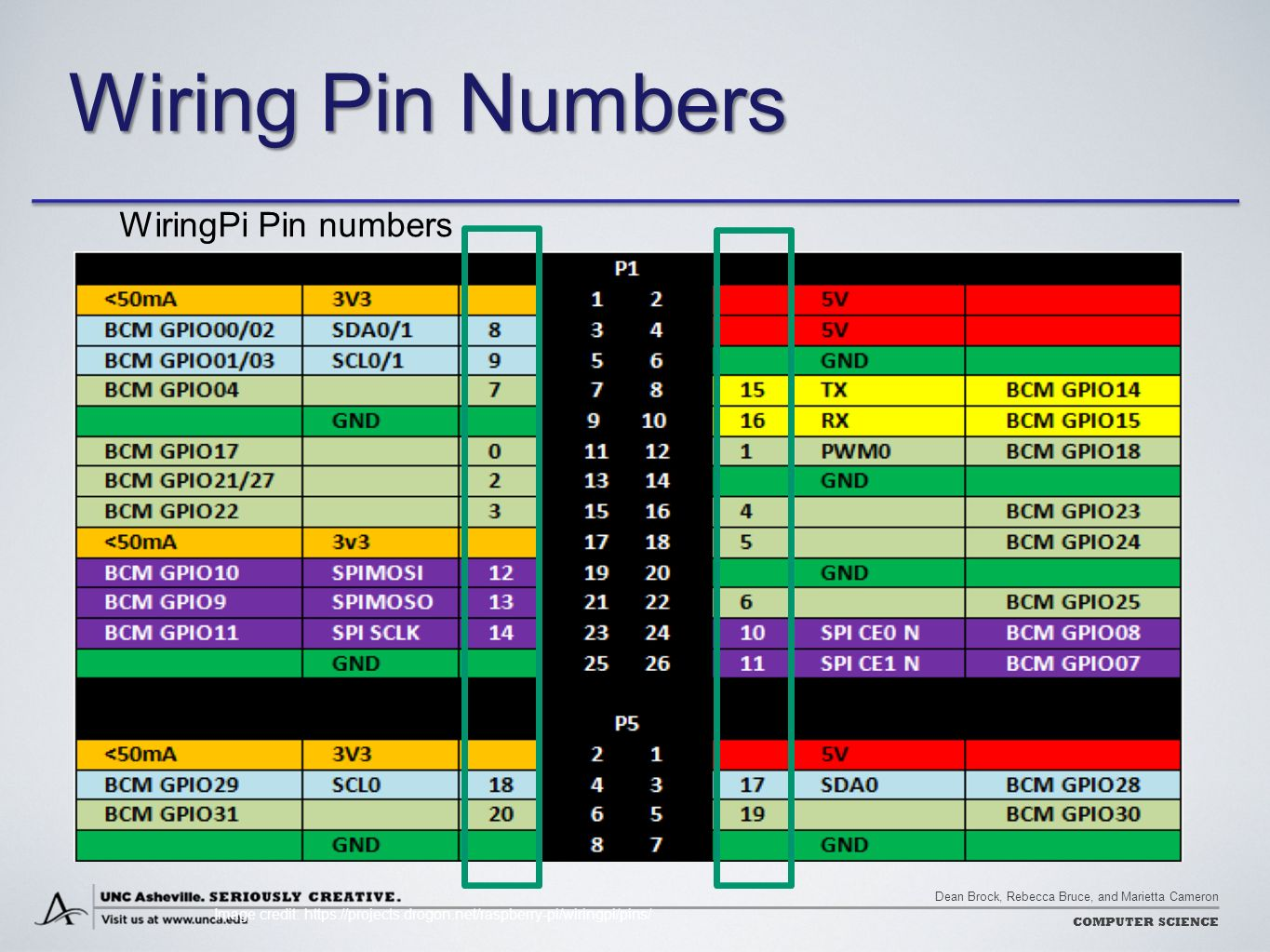 Controlling The World With Raspberry Pi Ppt Download Wiringpi I2c Functions Wiring Pin Numbers