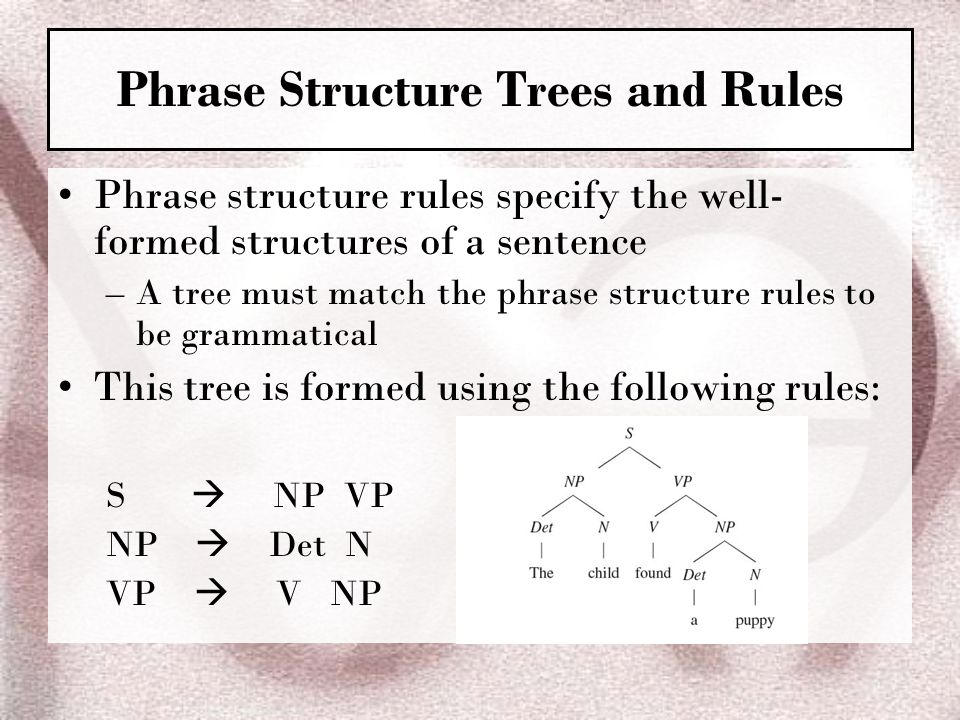 Ch 2 syntax the sentence patterns of language ppt video online phrase structure trees and rules ccuart Images