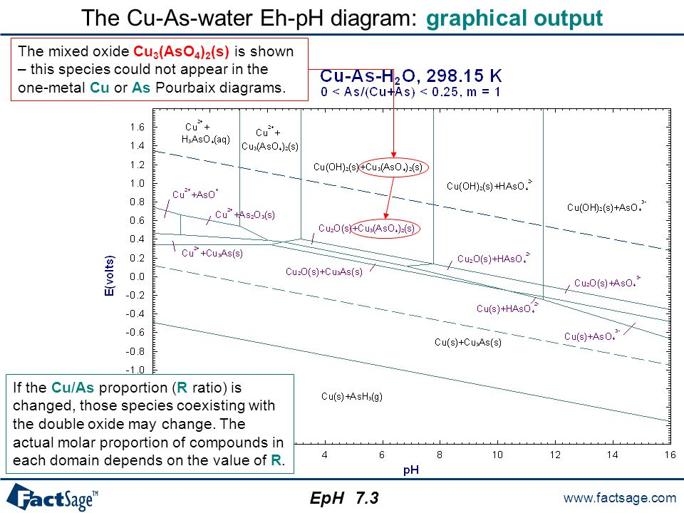 The eph module eph calculates and plots isothermal eph pourbaix the cu as water eh ph diagram graphical output ccuart Images