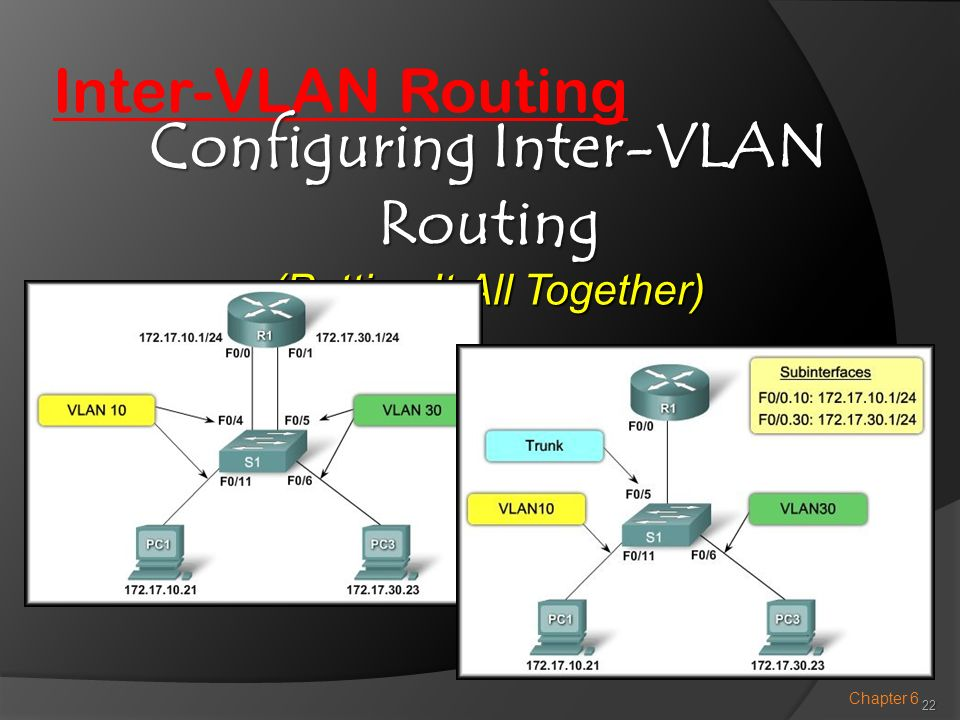 Configuring Inter-VLAN Routing