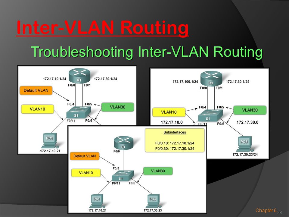 Troubleshooting Inter-VLAN Routing