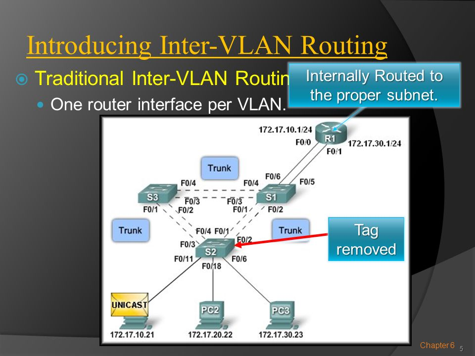 Introducing Inter-VLAN Routing