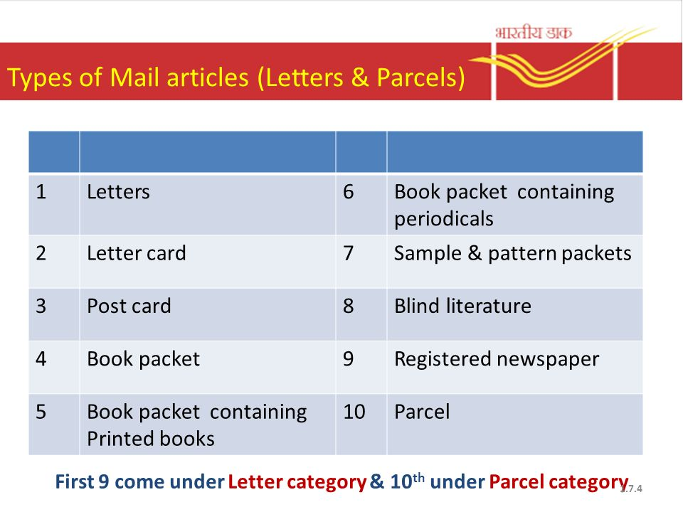 India Post Products Services Ppt Download