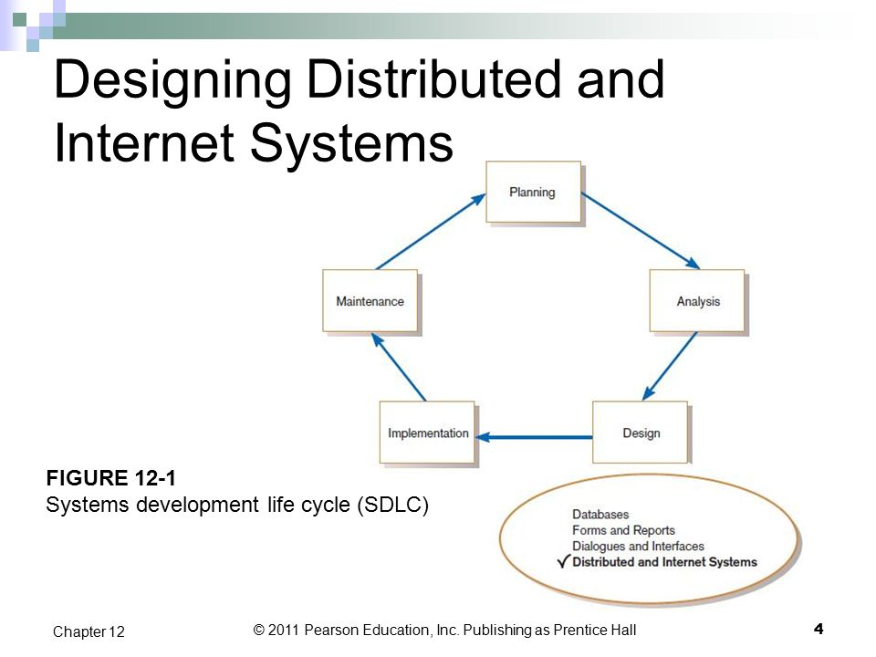 Chapter 12 Designing Distributed And Internet Systems Ppt Video Online Download