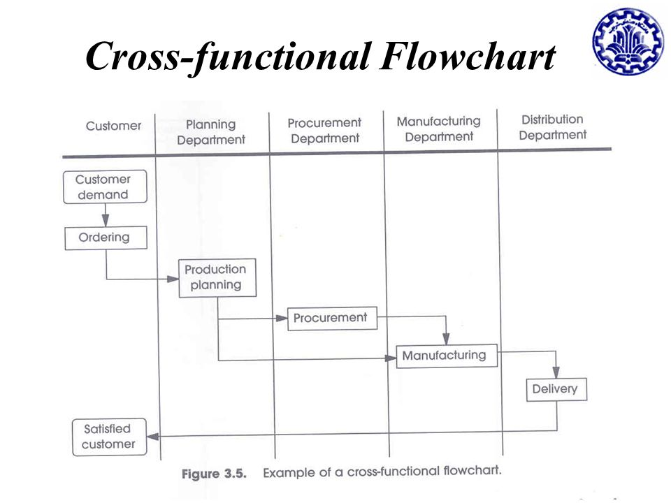 Business Process Reengineering Class Session 5 Fall Ppt Download