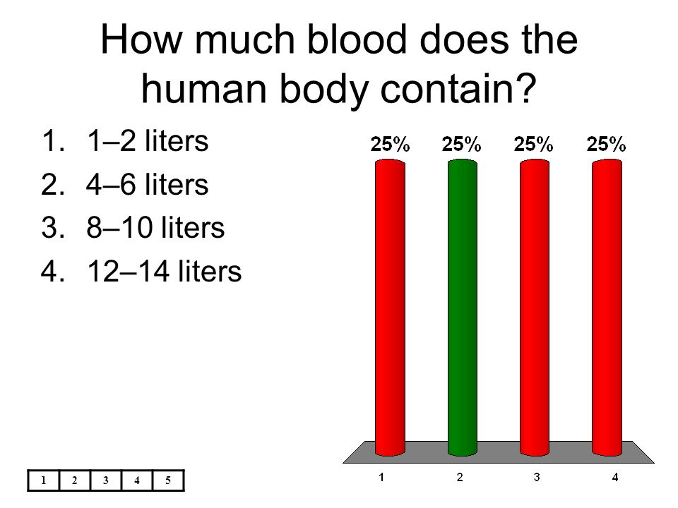 how many pints of blood does the human body have