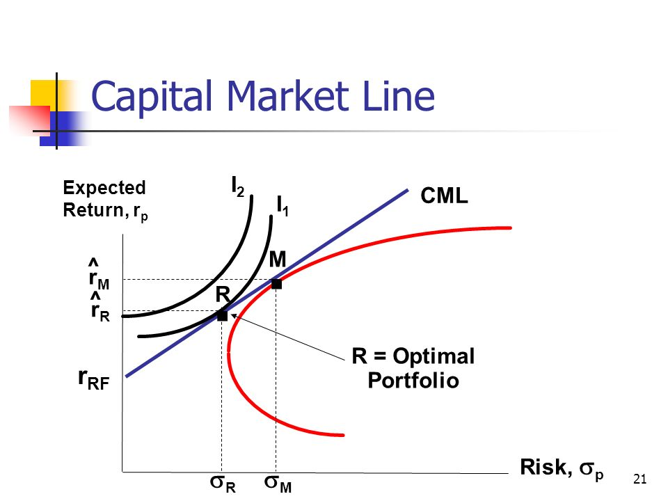 risk capital asset pricing model The most popular method to calculate cost of equity is capital asset pricing model (capm) furthermore, the capm states that the expected return on an asset is related to its risk as measured by beta .