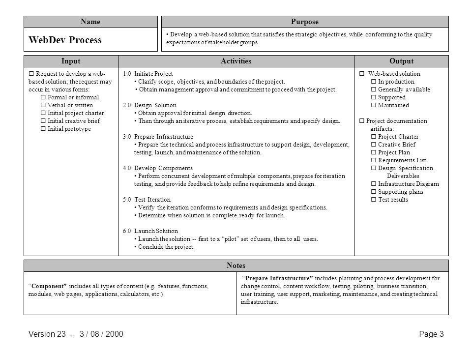 Web Development Process Description - ppt download