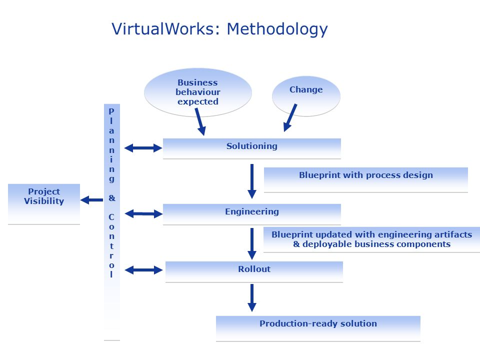 Virtualworks ppt download 2 virtualworks methodology malvernweather Images
