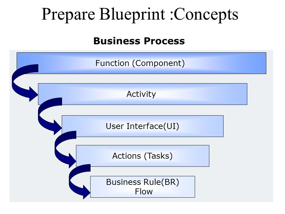 Virtualworks ppt download prepare blueprint concepts malvernweather Gallery