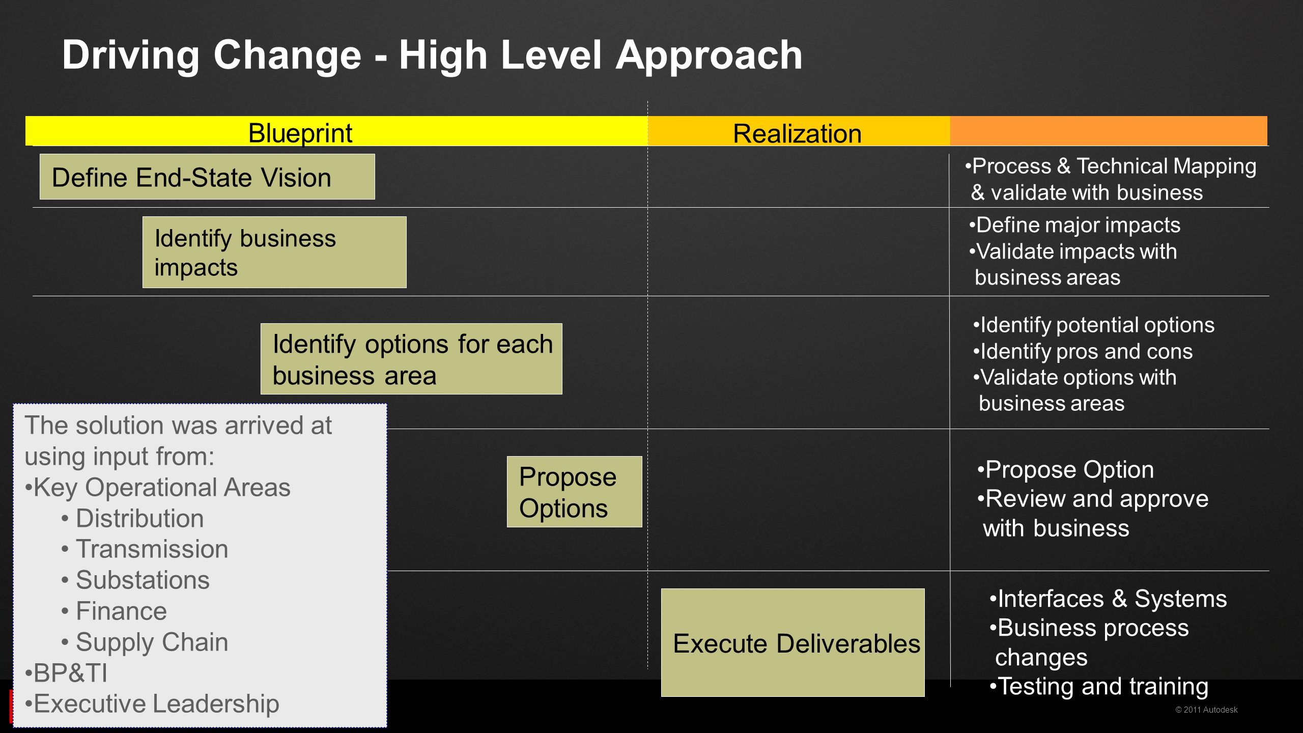 Autodesk utility design aud effective change management at 13 driving change high level approach blueprint realization process malvernweather Choice Image