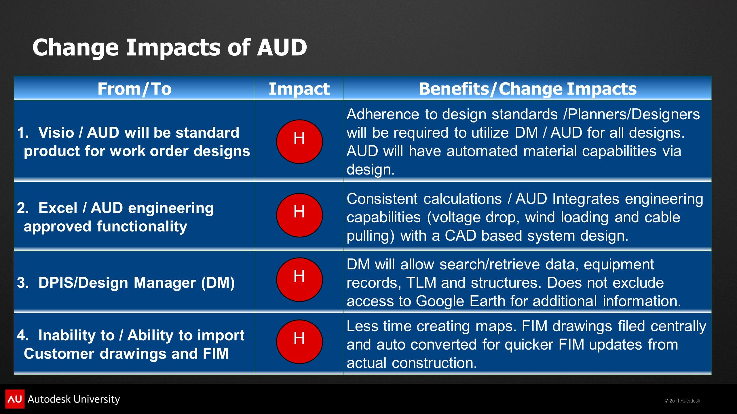 Autodesk® Utility Design (AUD): Effective Change Management at