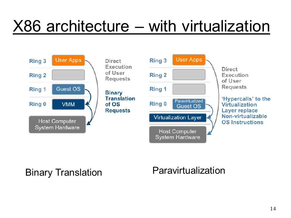 X86 architecture – with virtualization