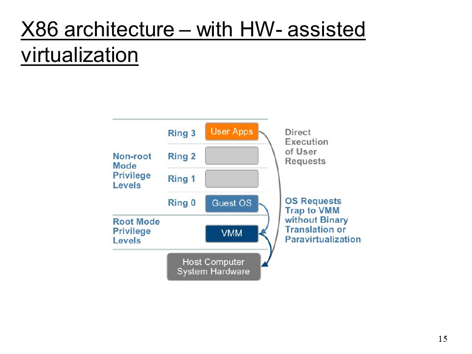 X86 architecture – with HW- assisted virtualization