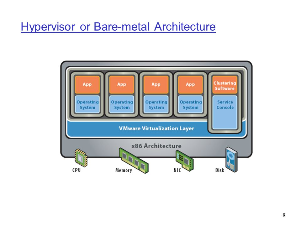 Hypervisor or Bare-metal Architecture