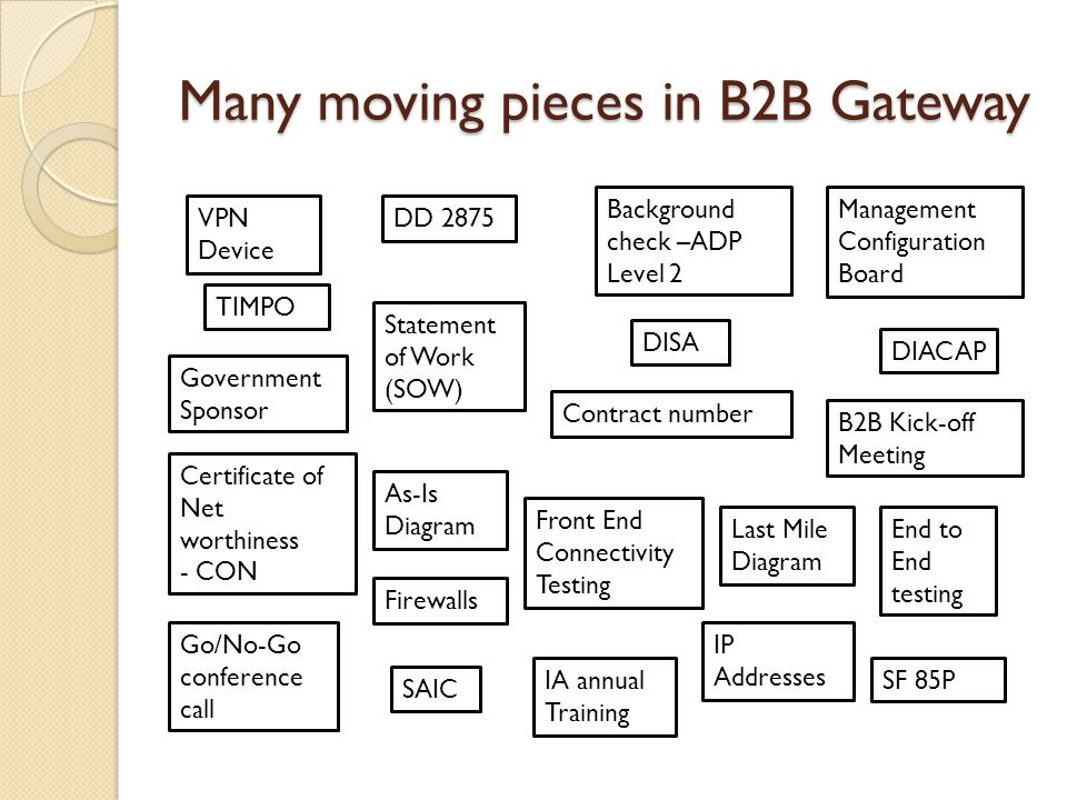 Unraveling The B2b Process Ppt Download