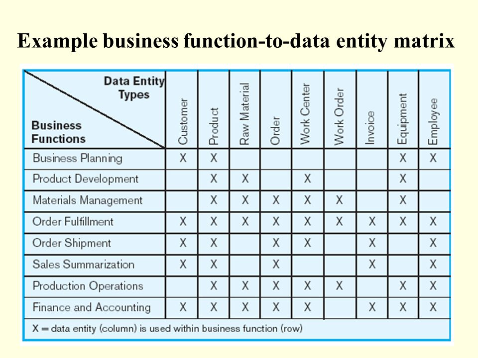 The Database Development Process - ppt video online download