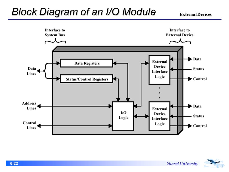Chapter 6 external device ppt video online download 22 block diagram ccuart Choice Image