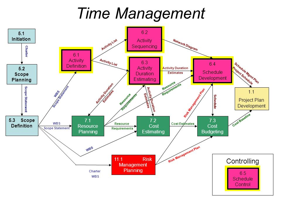 Introduction to project management ppt download time management controlling 51 initiation 62 activity sequencing ccuart Image collections