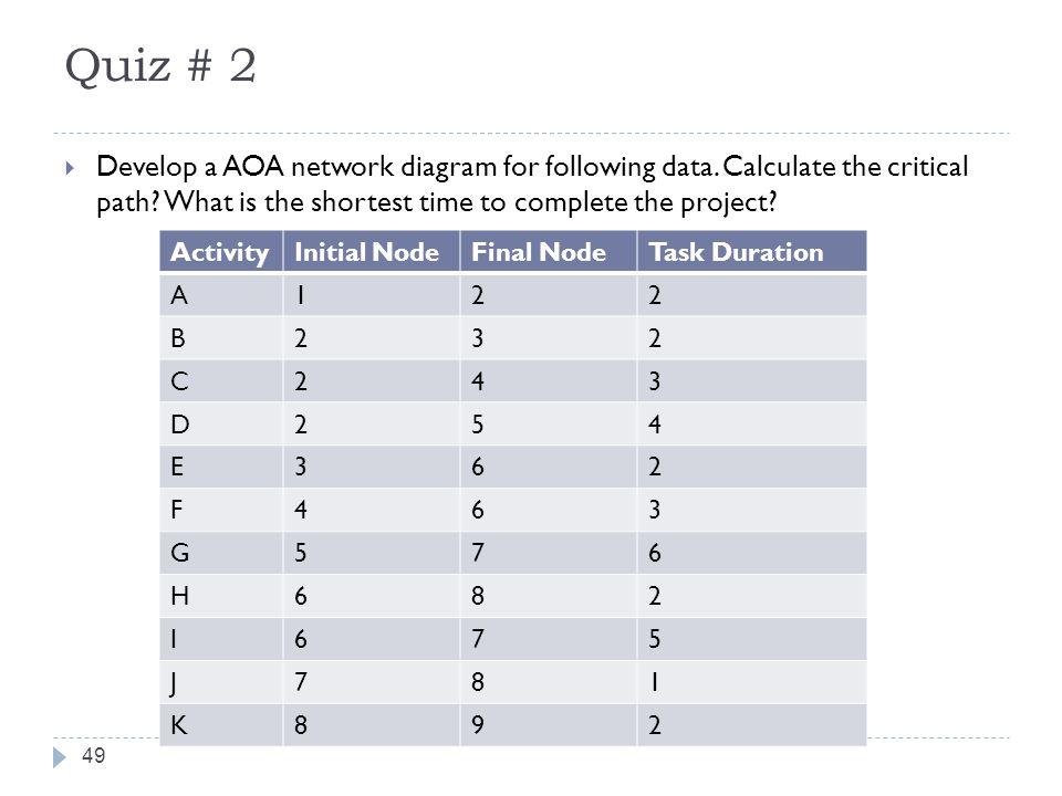 Aoa Network Initial Node Diagram Auto Electrical Wiring Diagram