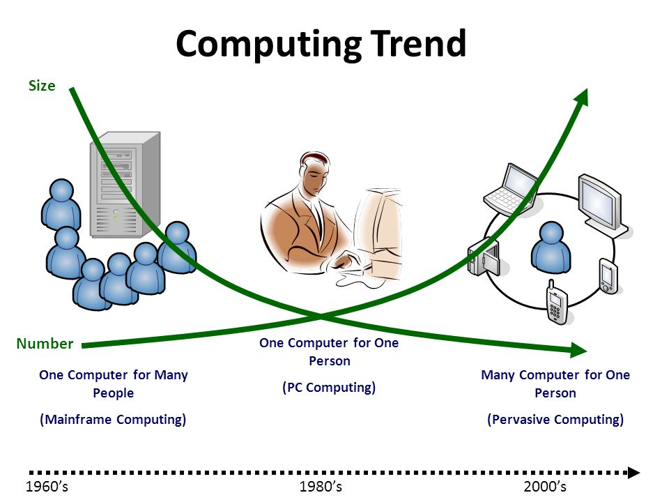Computing Trend Size Number 1960's 1980's 2000's