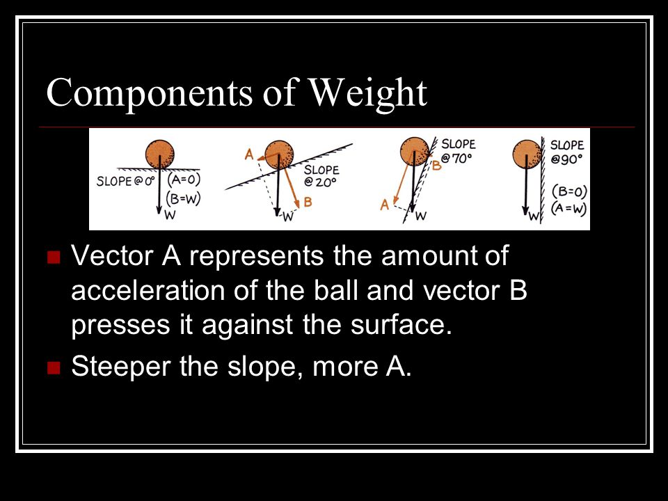 Components of Weight Vector A represents the amount of acceleration of the ball and vector B presses it against the surface.