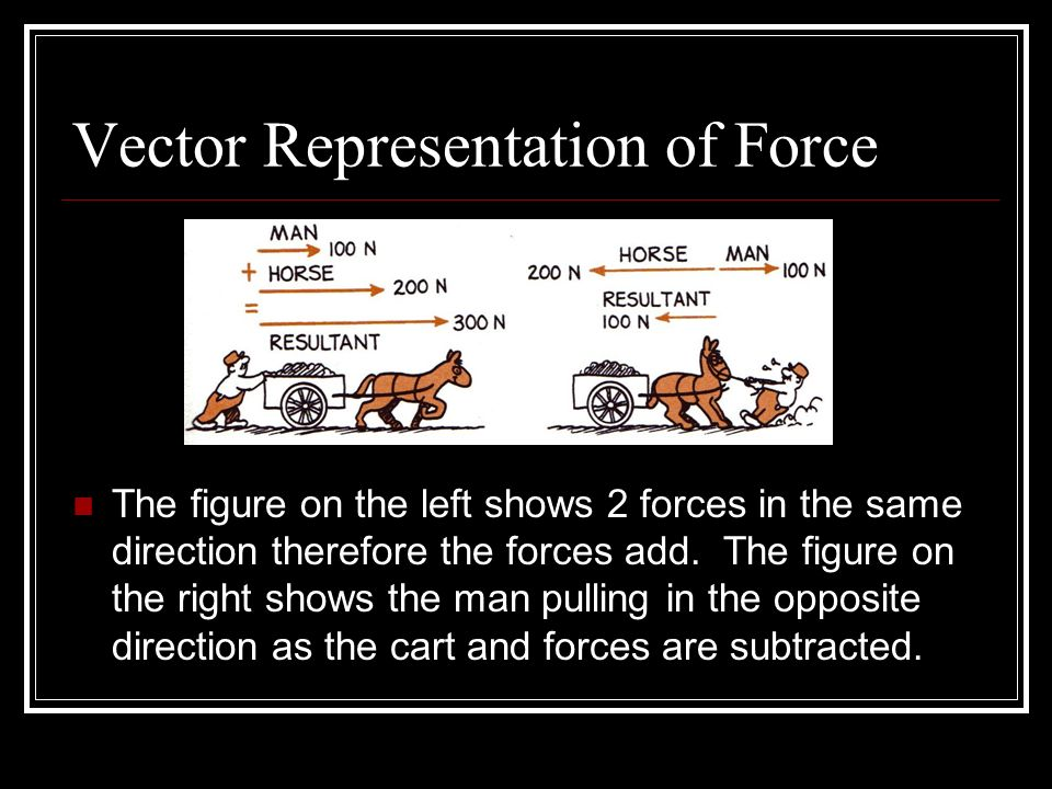 Vector Representation of Force