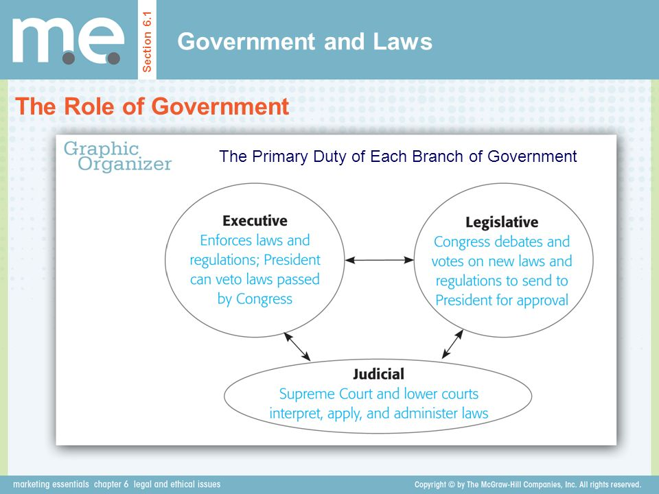 The Primary Duty of Each Branch of Government