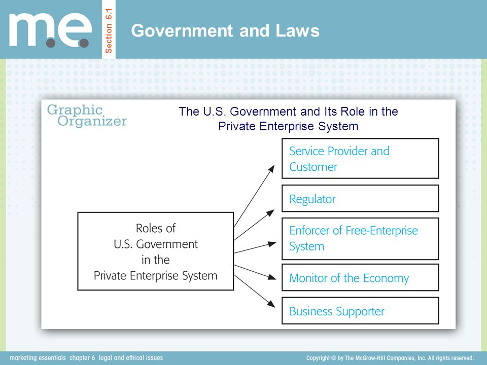 The U.S. Government and Its Role in the Private Enterprise System