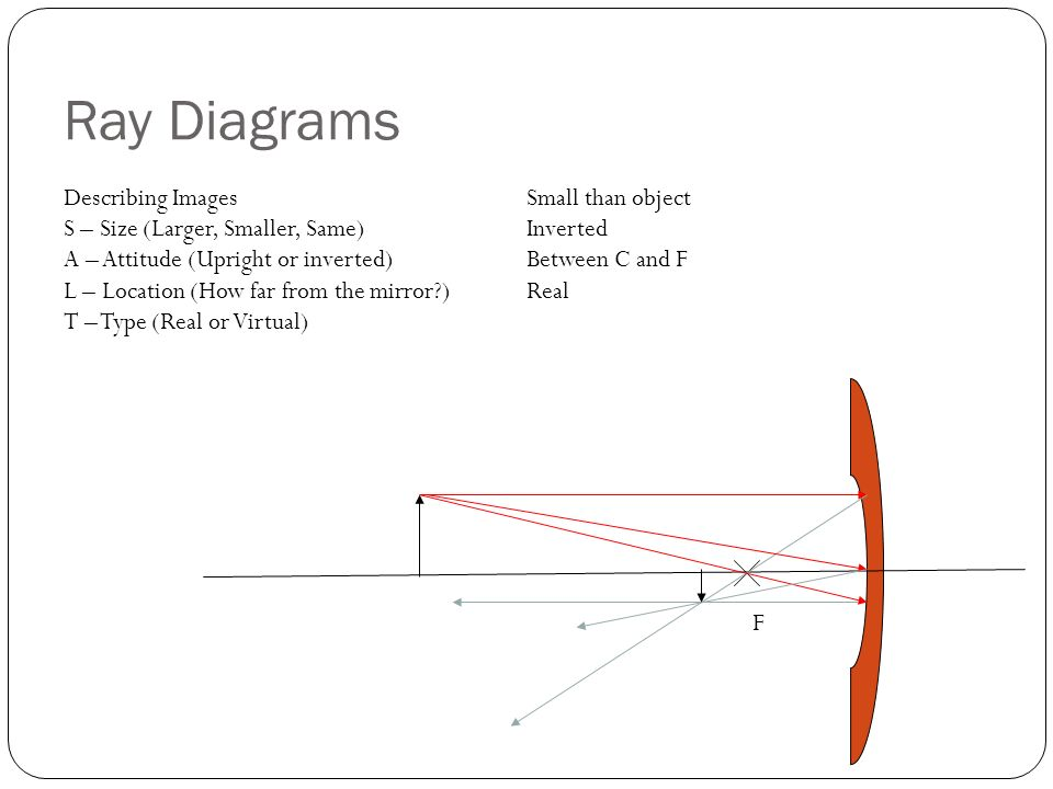 Ray Diagrams Describing Images Small than object
