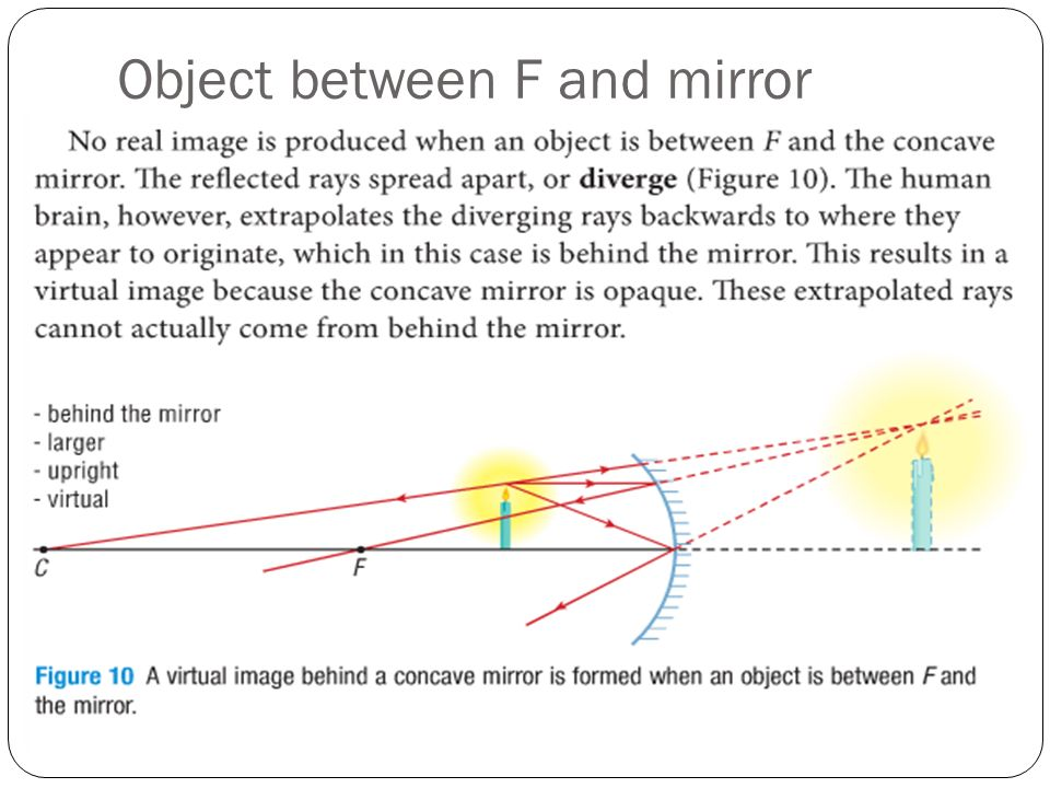 Object between F and mirror