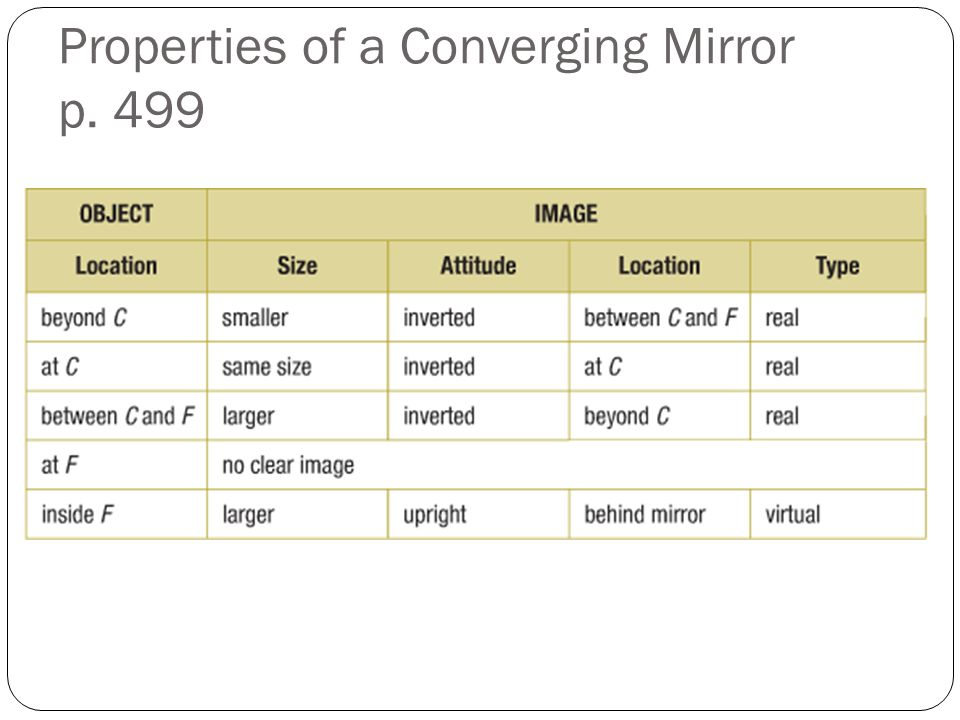 Properties of a Converging Mirror p. 499