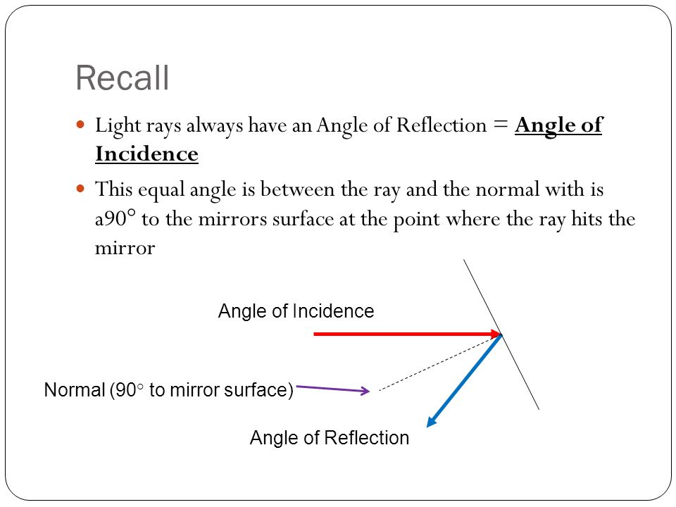 Recall Light rays always have an Angle of Reflection = Angle of Incidence.