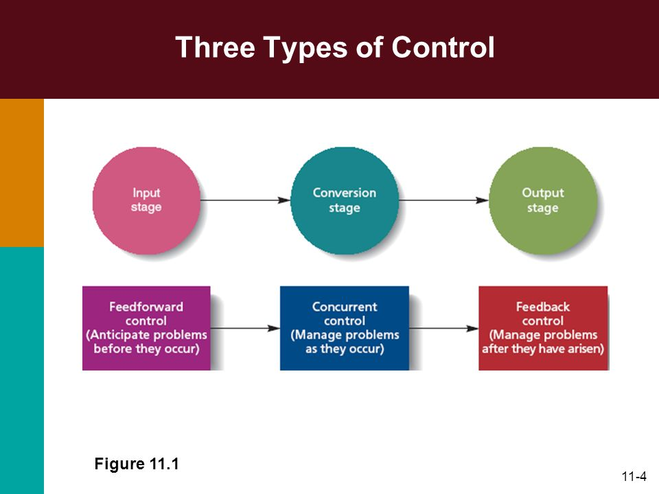 Three Types of Control Figure 11.1