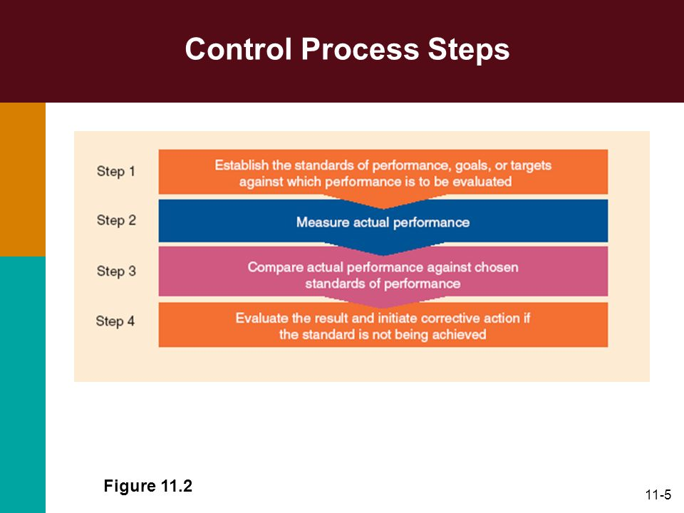 Control Process Steps Figure 11.2