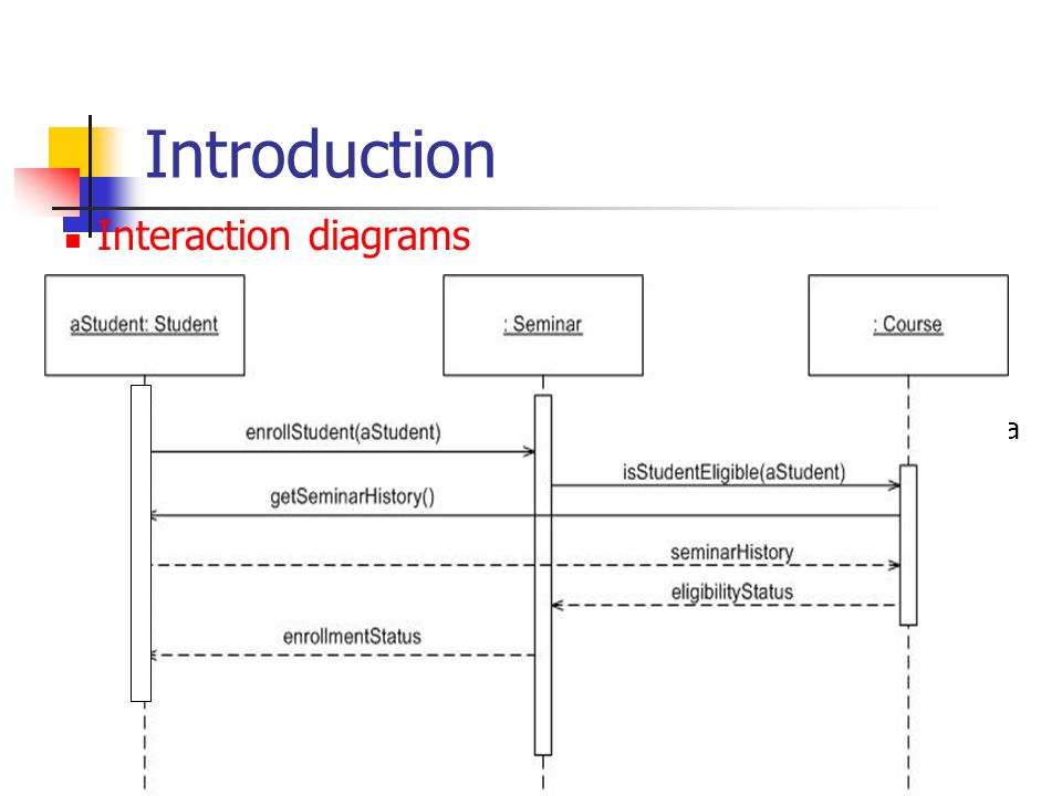 Quiz 1 who is the guru of extreme programming ppt download introduction interaction diagrams ccuart Gallery