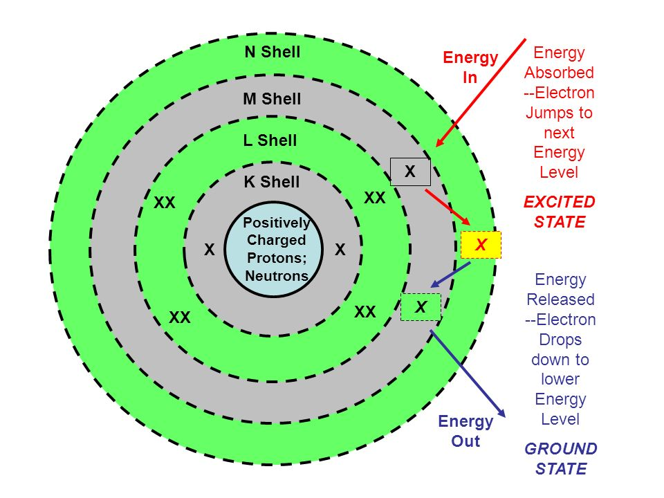 Positively Charged Protons; Neutrons