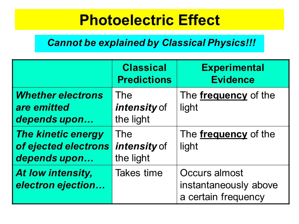 Photoelectric Effect Cannot be explained by Classical Physics!!!