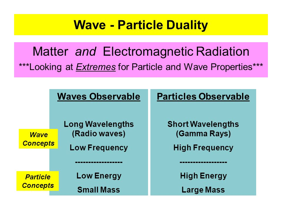 Wave - Particle Duality