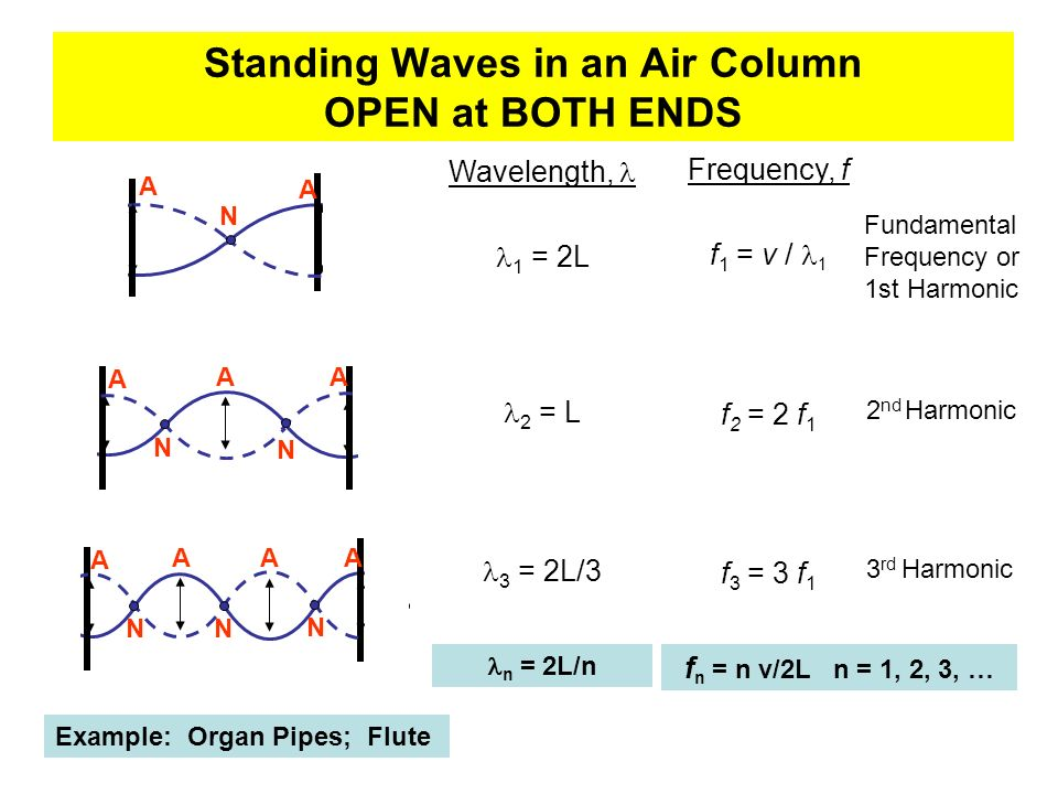 Standing Waves in an Air Column OPEN at BOTH ENDS