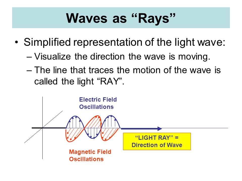 LIGHT RAY = Direction of Wave