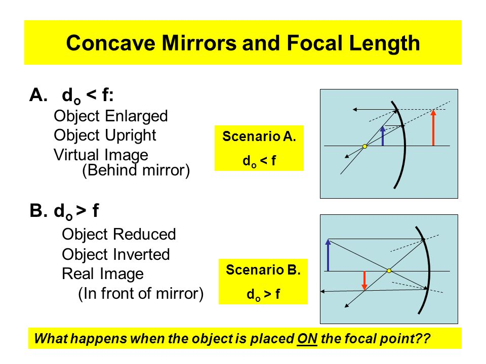 Concave Mirrors and Focal Length