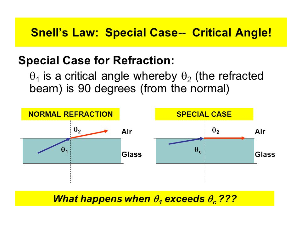 Snell's Law: Special Case-- Critical Angle!