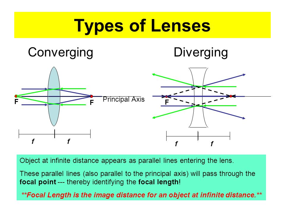 Types of Lenses Converging Diverging Principal Axis F F f f